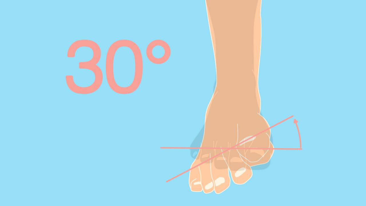 足の内反の関節可動域