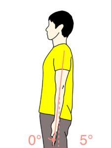 肘を伸ばす動作(肘関節の伸展)の関節可動域(ROM)