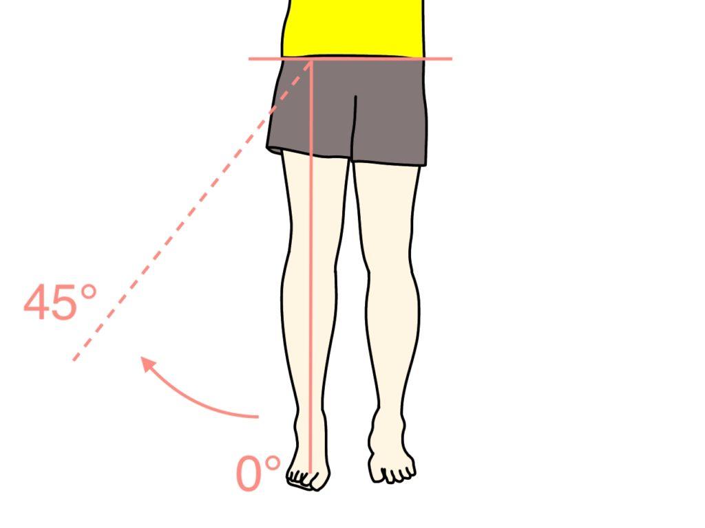 脚を外側に上げる動作(股関節の外転)の関節可動域(ROM)