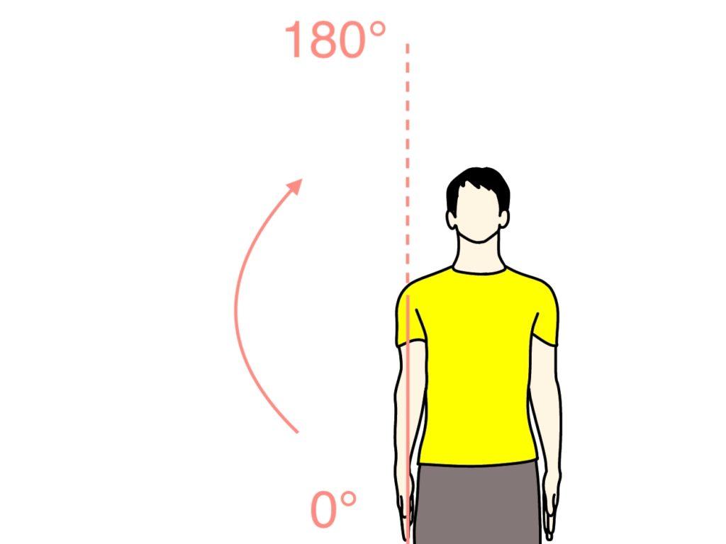 腕を外側に上げる動作(肩関節の外転)の関節可動域(ROM)
