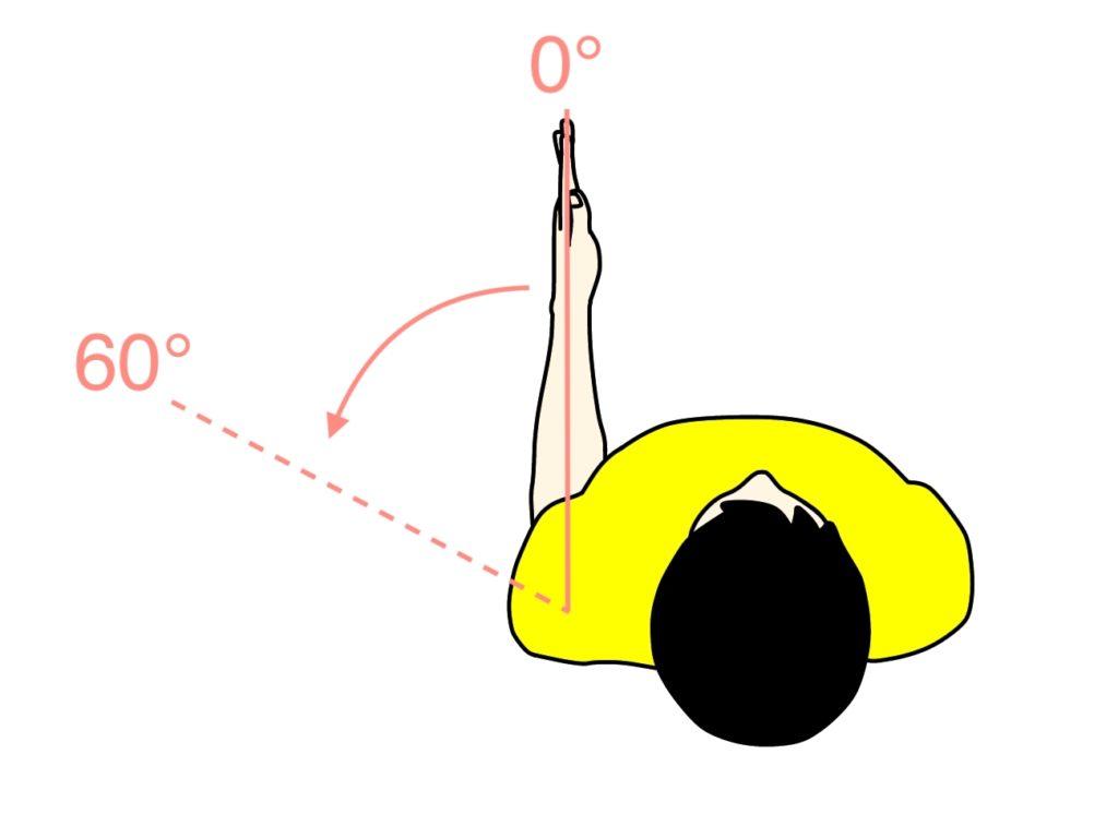 腕を外へ捻る動作(肩関節の外旋)の関節可動域(ROM)