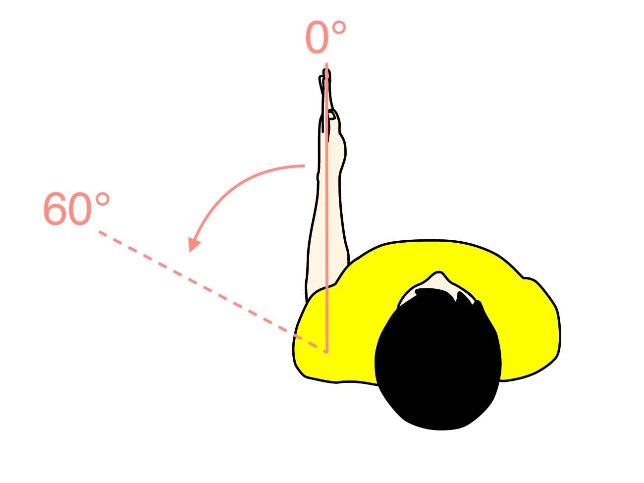 上肢の関節可動域(ROM)