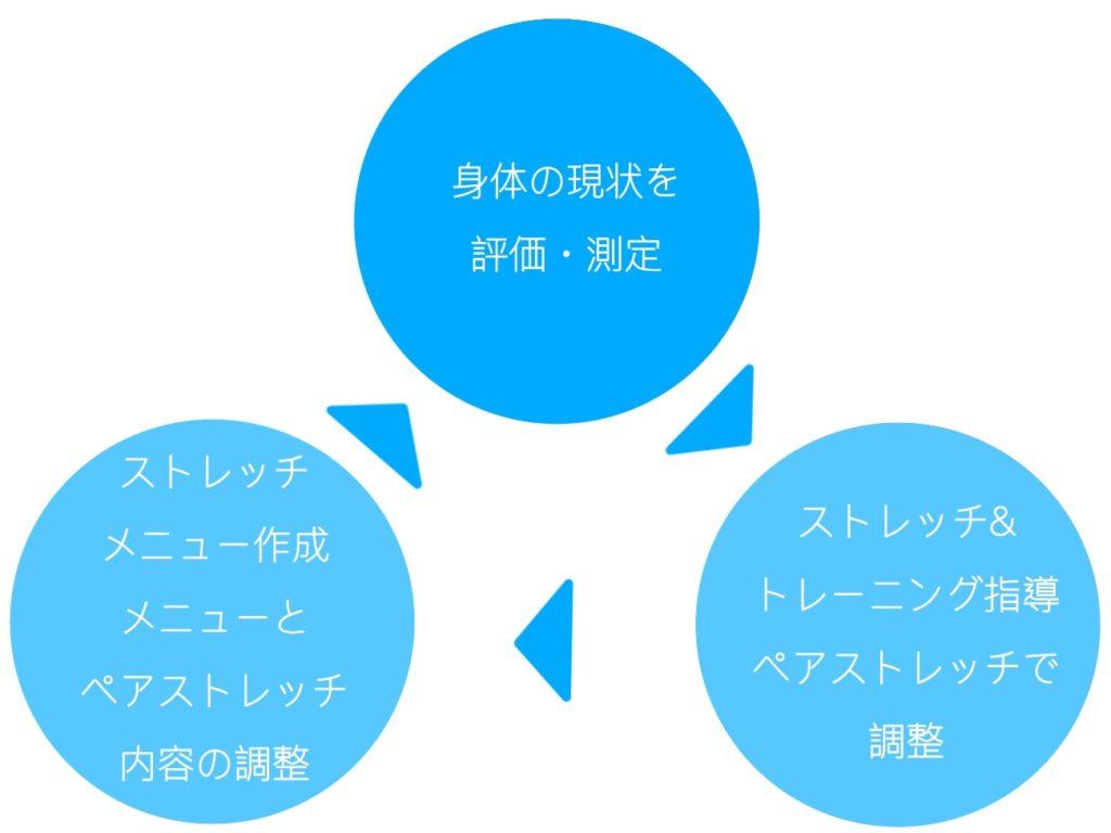 ストレッチ指導のサイクル